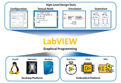 image for labview